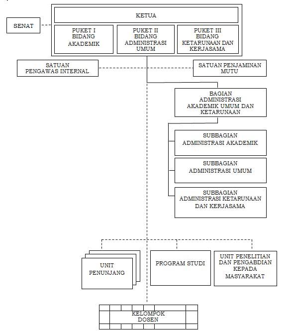 Struktur Organisasi STMKG