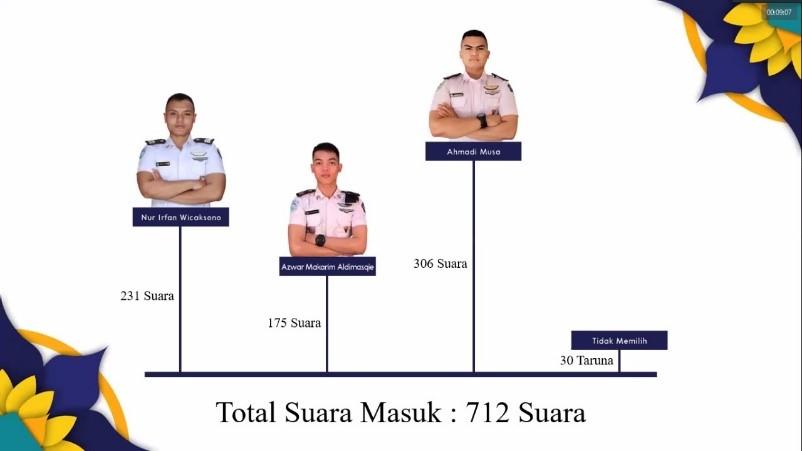 Hasil Perolehan Suara Pemilu Raya Komandan Resimen 2020/2021. Credit : KPU STMKG 2021